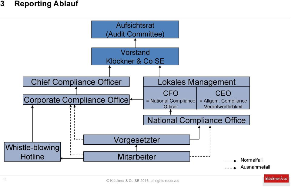 Compliance Officer CEO = Allgem.
