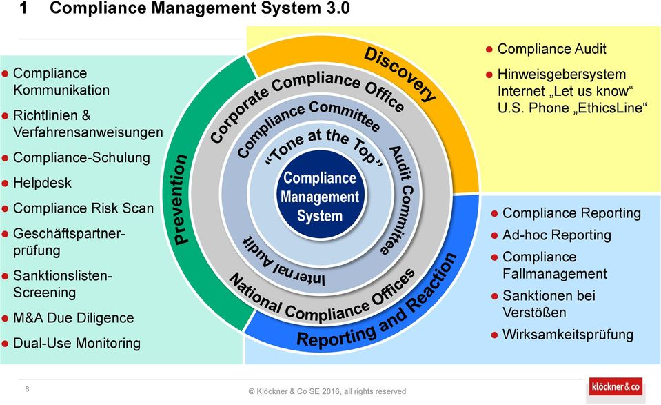 Compliance Management Sy