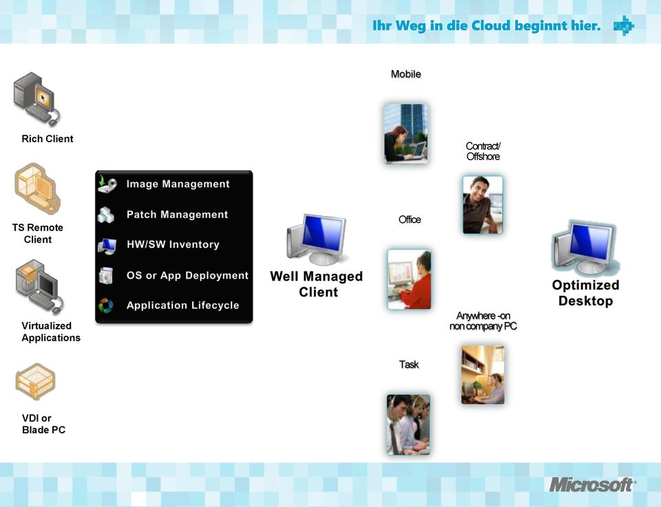 Office Virtualized s Anywhere