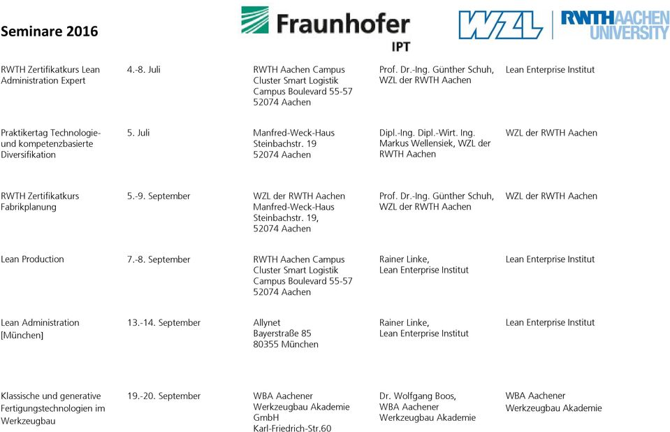 Markus Wellensiek, WZL der RWTH Aachen RWTH Zertifikatkurs Fabrikplanung 5.-9. September, Lean Production 7.-8.