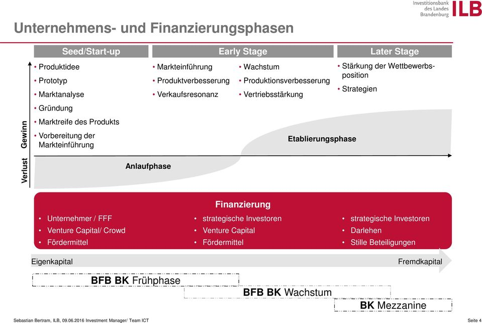 Unternehmer / FFF Venture Capital/ Crowd Fördermittel Privatinvestoren Eigenkapital Business Angels EXIST-Gründerstipendium BFB BK Frühphase Finanzierung strategische Investoren Venture Capital