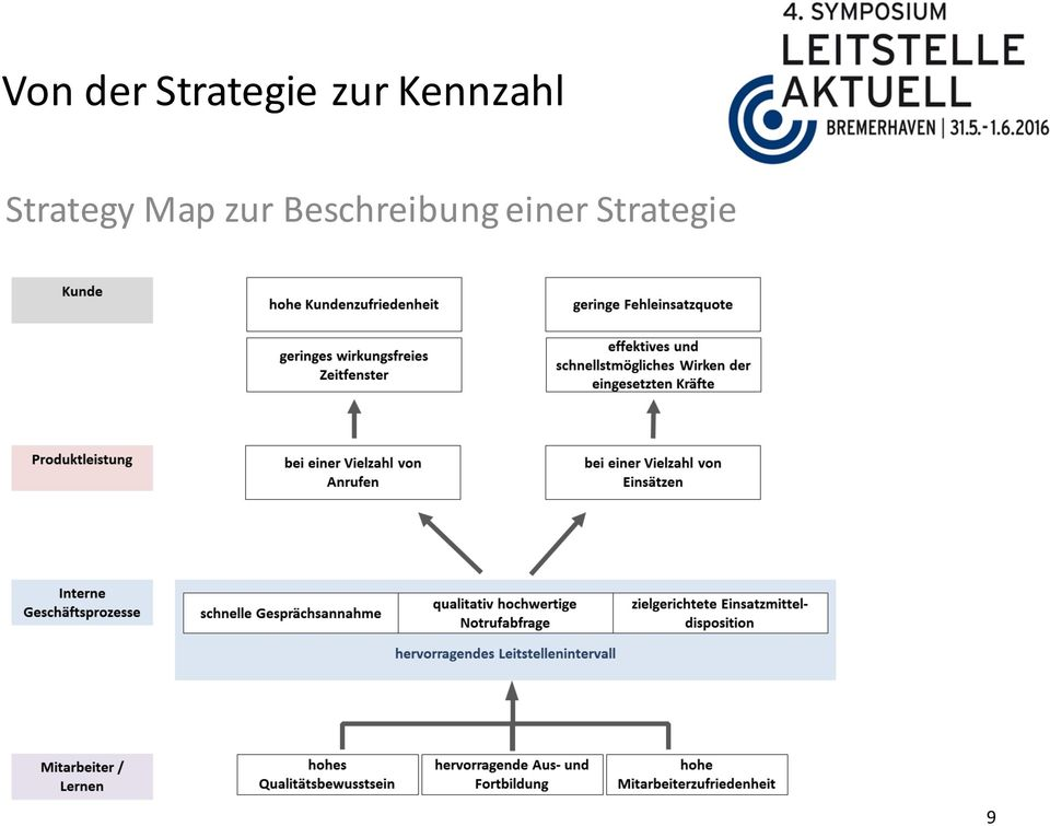 Strategy Map zur