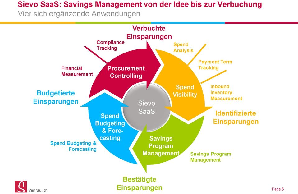 Einsparungen Spend Budgeting & Forecasting Spend Budgeting & Forecasting Sievo SaaS Savings Program Management Spend