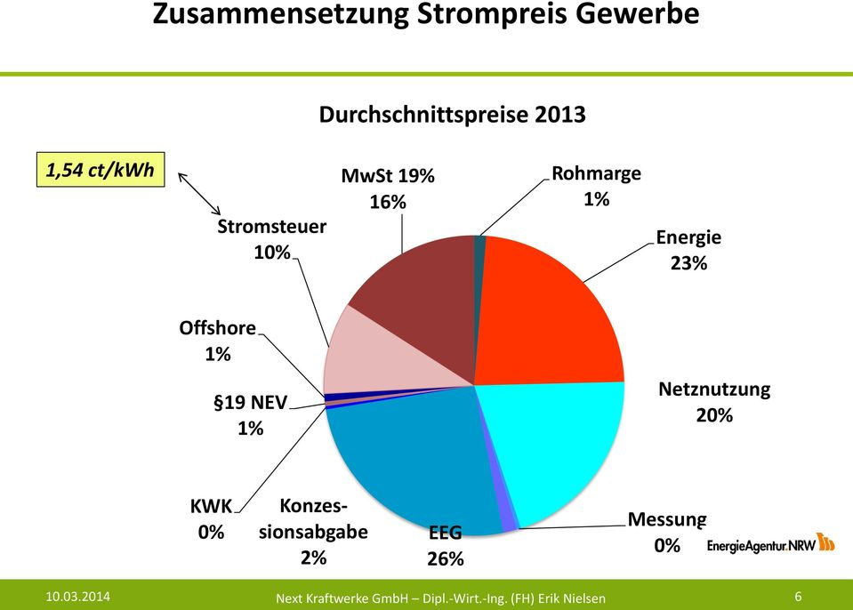 MwSt 19% 16% Rohmarge 1% Energie 23% Offshore 1% 19