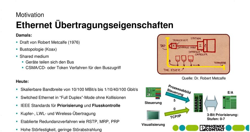 Robert Metcalfe Skalierbare Bandbreite von 10/100 MBit/s bis 1/10/40/100 Gbit/s Switched Ethernet in Full Duplex -Mode ohne Kollisionen IEEE Standards