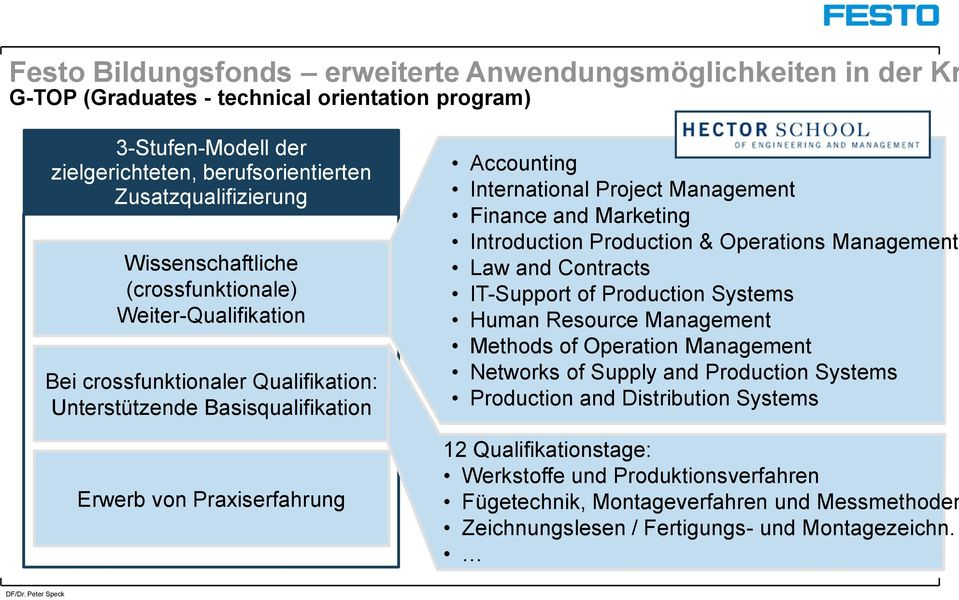 Marketing Introduction Production & Operations Management Law and Contracts IT-Support of Production Systems Human Resource Management Methods of Operation Management Networks of Supply and