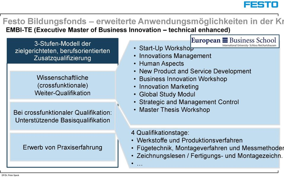 Start-Up Workshop Innovations Management Human Aspects New Product and Service Development Business Innovation Workshop Innovation Marketing Global Study Modul Strategic and