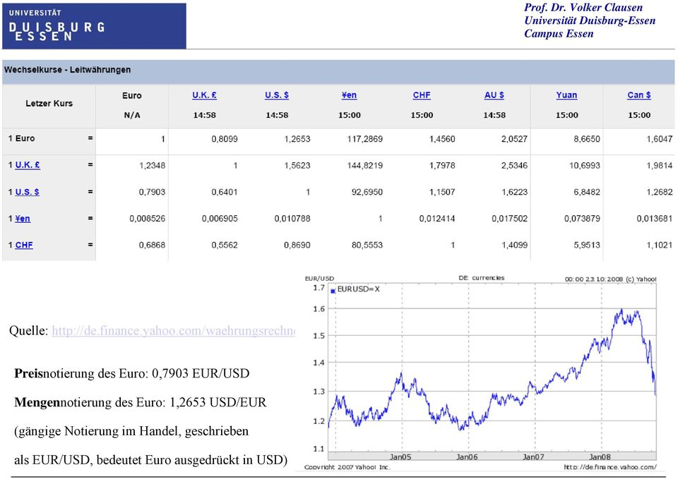 Mngnnotrung ds Euro:,2653 USD/EUR (gängg Notrung m