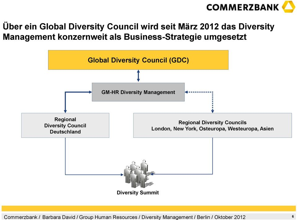 GM-HR Diversity Management Regional Diversity Council Deutschland Regional