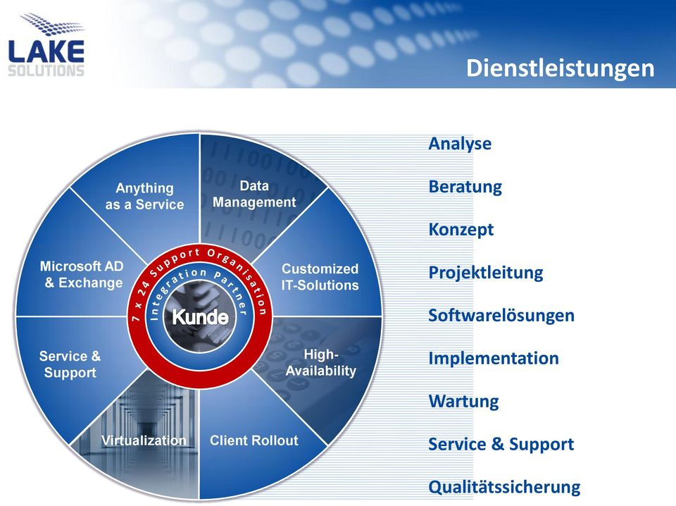 IT-Solutions High- Availability Analyse Beratung Konzept Projektleitung