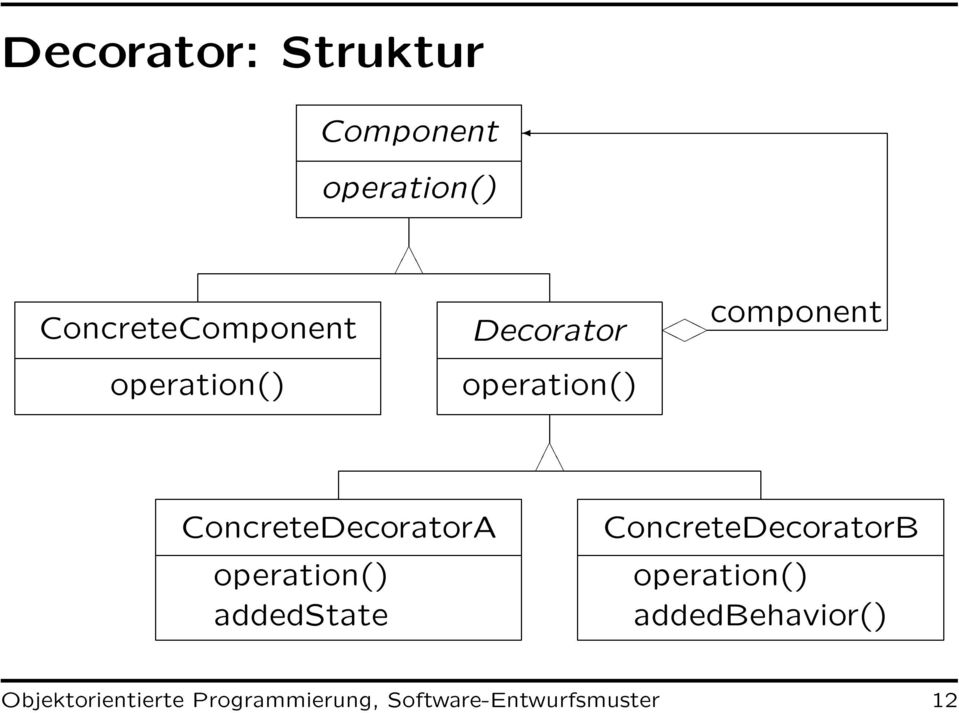 operation() addedstate ConcreteDecoratorB operation()