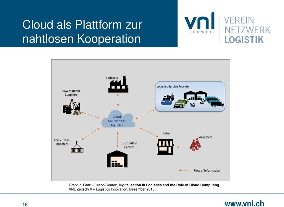 Logistics and the Role of Cloud Computing VNL