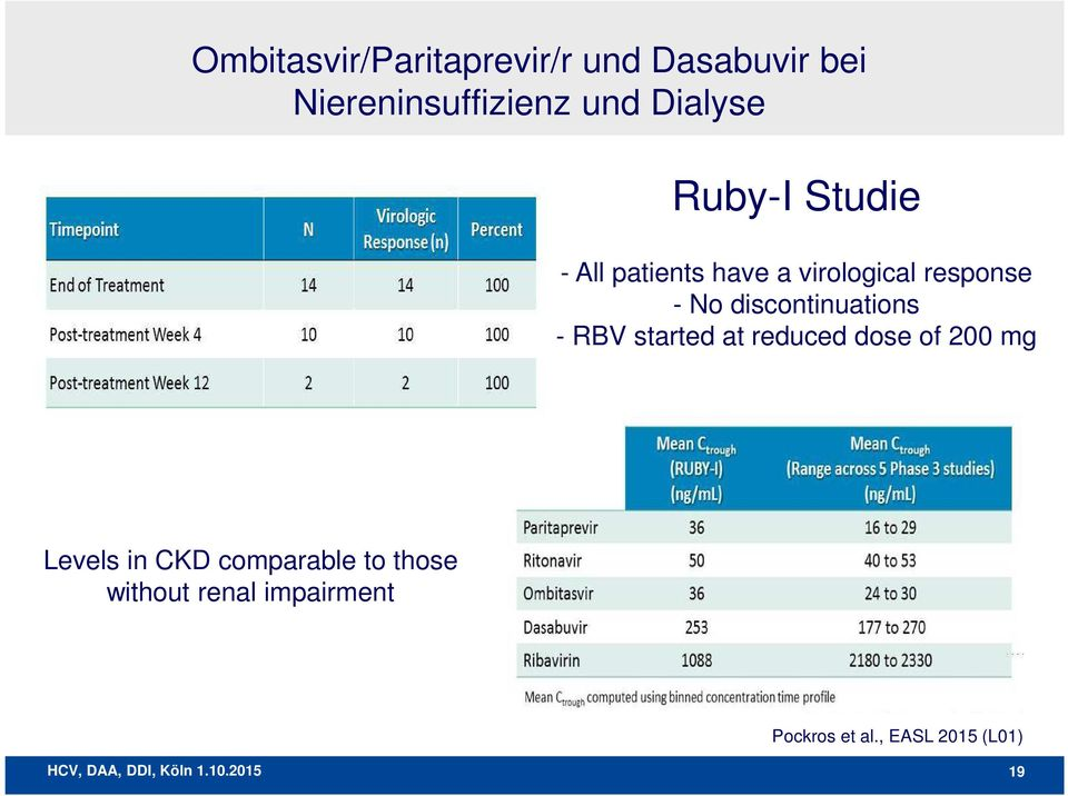 discontinuations - RBV started at reduced dose of 200 mg Levels in CKD