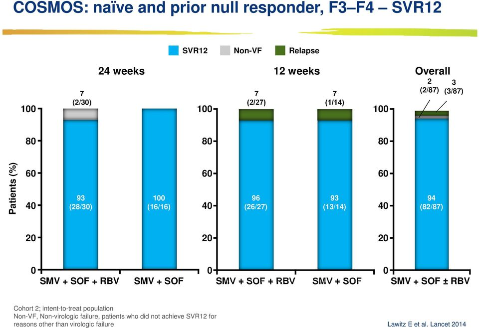 20 20 20 0 SMV + SOF + RBV SMV + SOF 0 SMV + SOF + RBV SMV + SOF 0 SMV + SOF ± RBV Cohort 2; intent-to-treat population
