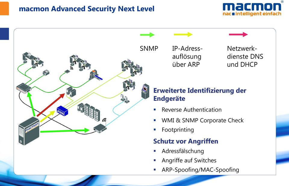 Reverse Authentication WMI & SNMP Corporate Check Footprinting Schutz