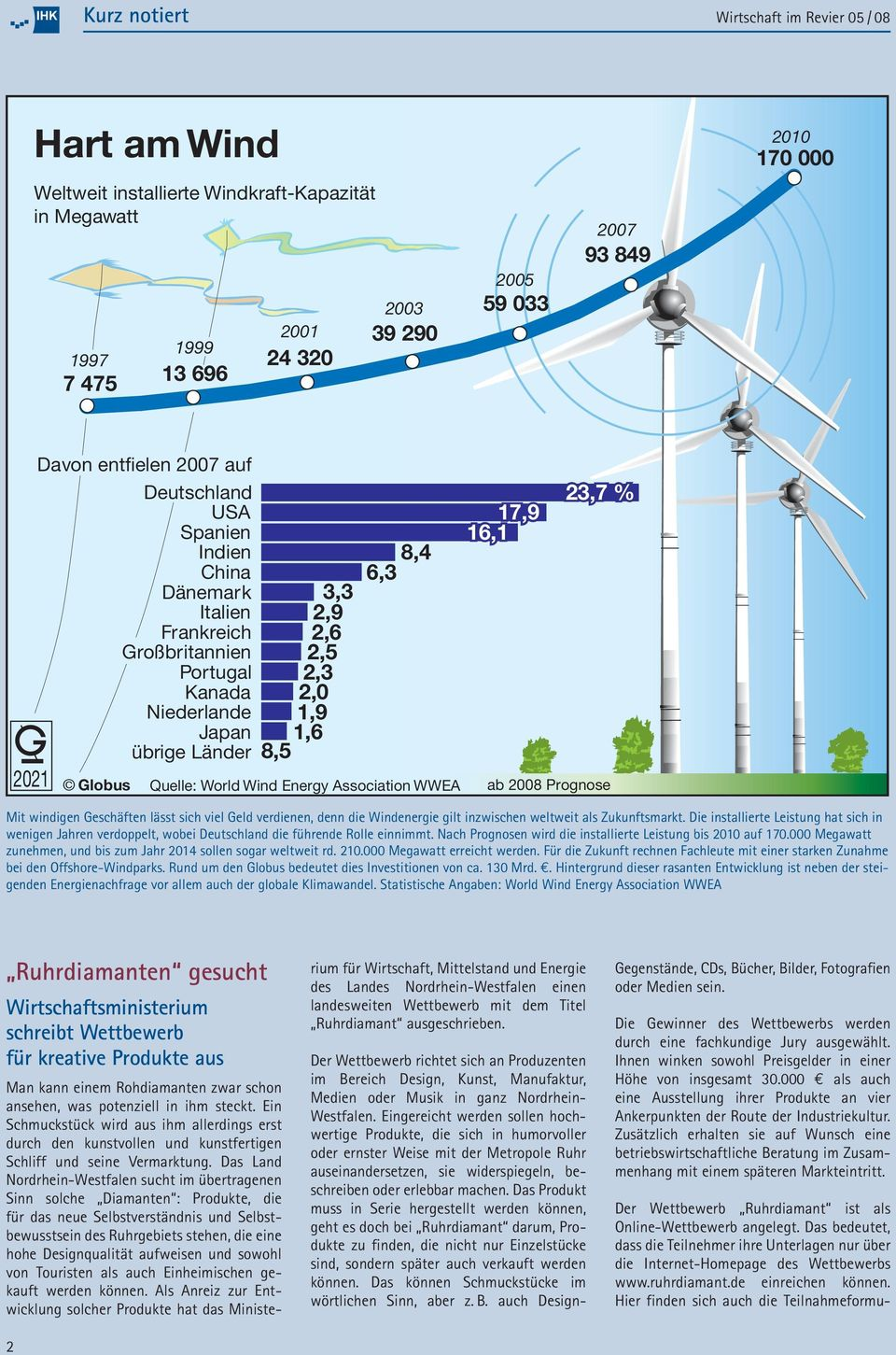 6,3 Quelle: World Wind Energy Association WWEA 17,9 16,1 23,7 % ab 2008 Prognose Mit windigen Geschäften lässt sich viel Geld verdienen, denn die Windenergie gilt inzwischen weltweit als