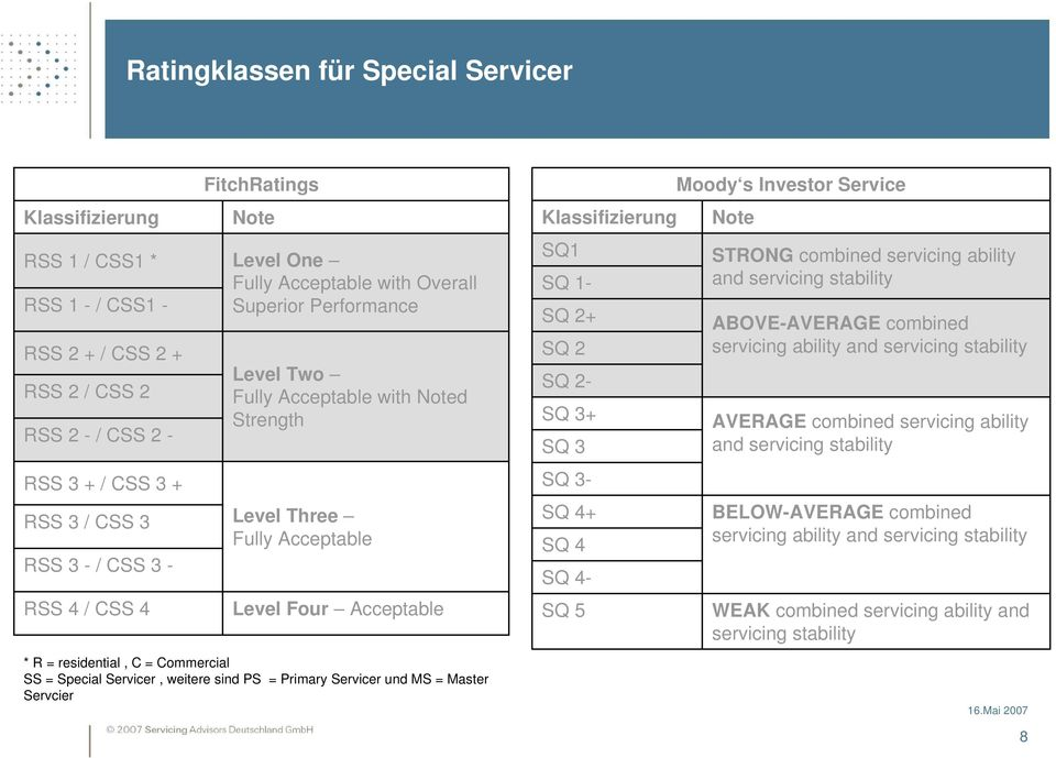 Commercial SS = Special Servicer, weitere sind PS = Primary Servicer und MS = Master Servcier Klassifizierung SQ1 SQ 1- SQ 2+ SQ 2 SQ 2- SQ 3+ SQ 3 SQ 3- SQ 4+ SQ 4 SQ 4- SQ 5 Moody s Investor