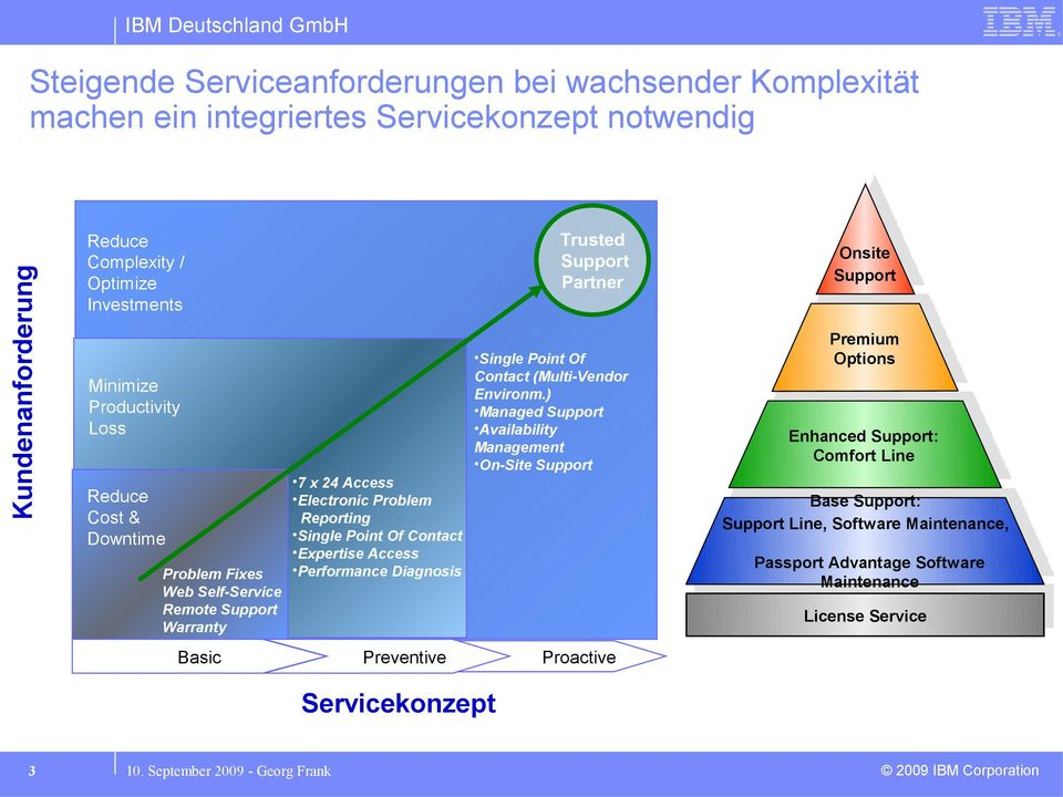 Diagnosis Basic Preventive Proactive Servicekonzept Trusted Support Partner Single Point Of Contact (Multi-Vendor Environm.