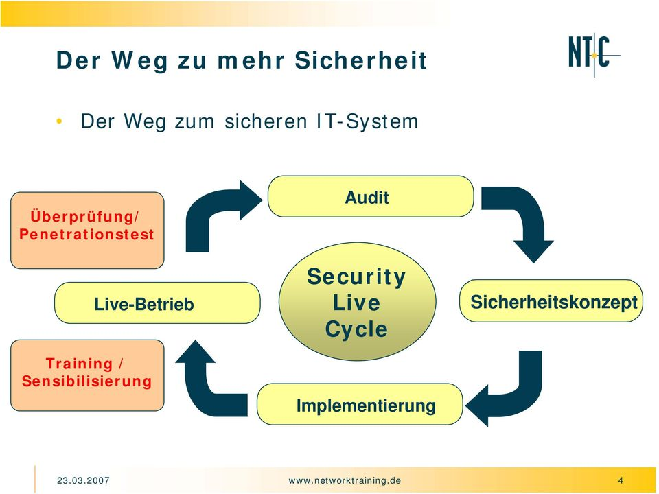 Training / Sensibilisierung Audit Security Live Cycle