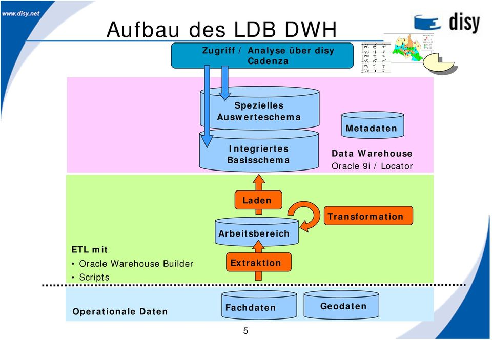 Oracle 9i / Locator Laden Transformation Arbeitsbereich ETL mit