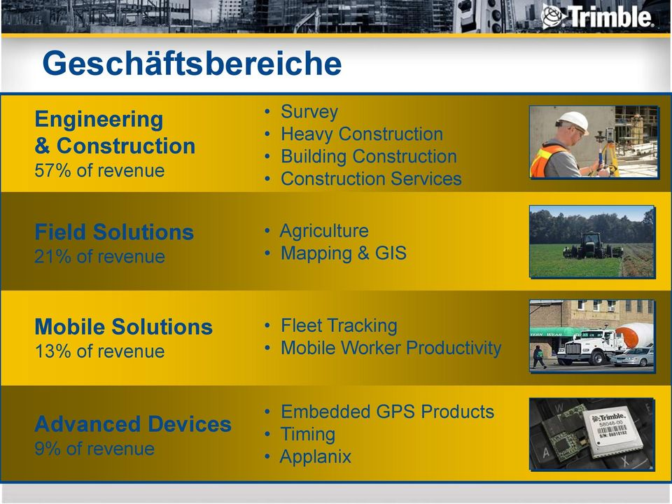 Agriculture Mapping & GIS Mobile Solutions 13% of revenue Fleet Tracking Mobile