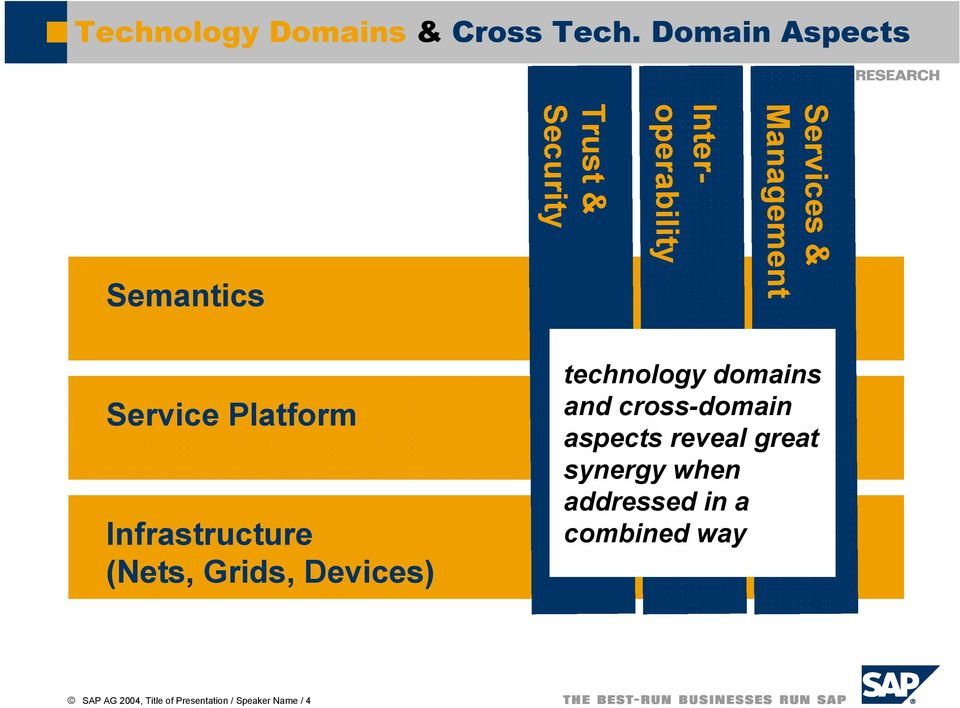 Semantics Service Platform Infrastructure (Nets, Grids, Devices) technology