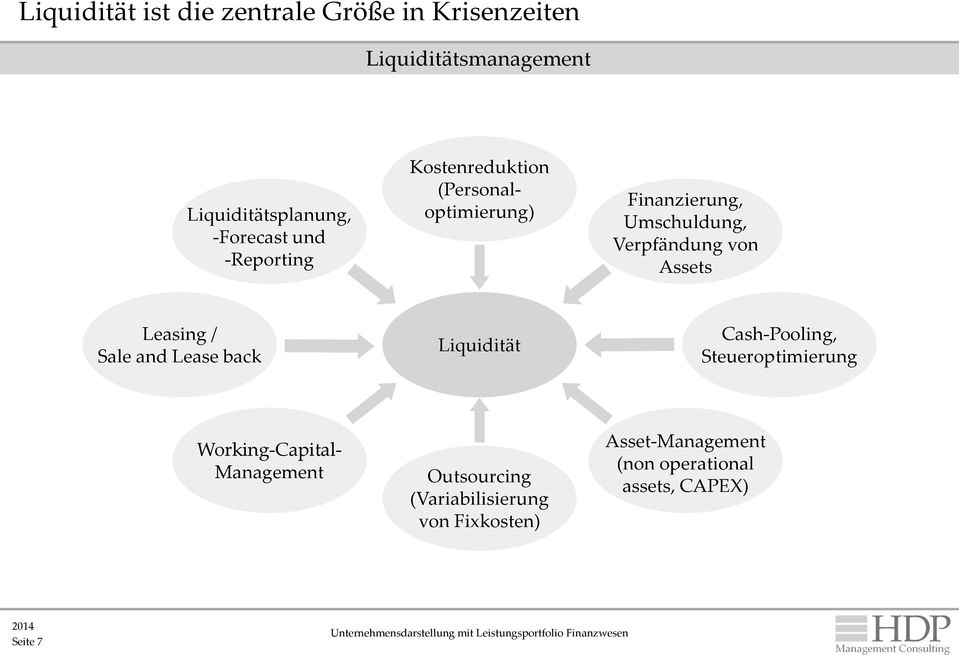 Assets Leasing / Sale and Lease back Liquidität Cash-Pooling, Steueroptimierung Working-Capital-