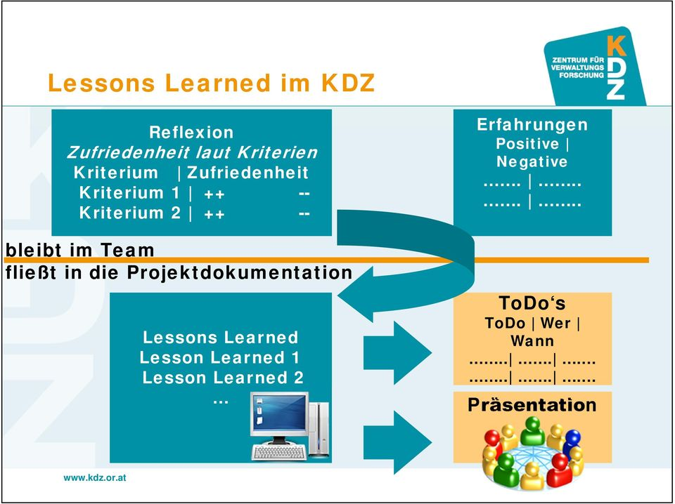 die Projektdokumentation Lessons Learned Lesson Learned 1 Lesson Learned 2