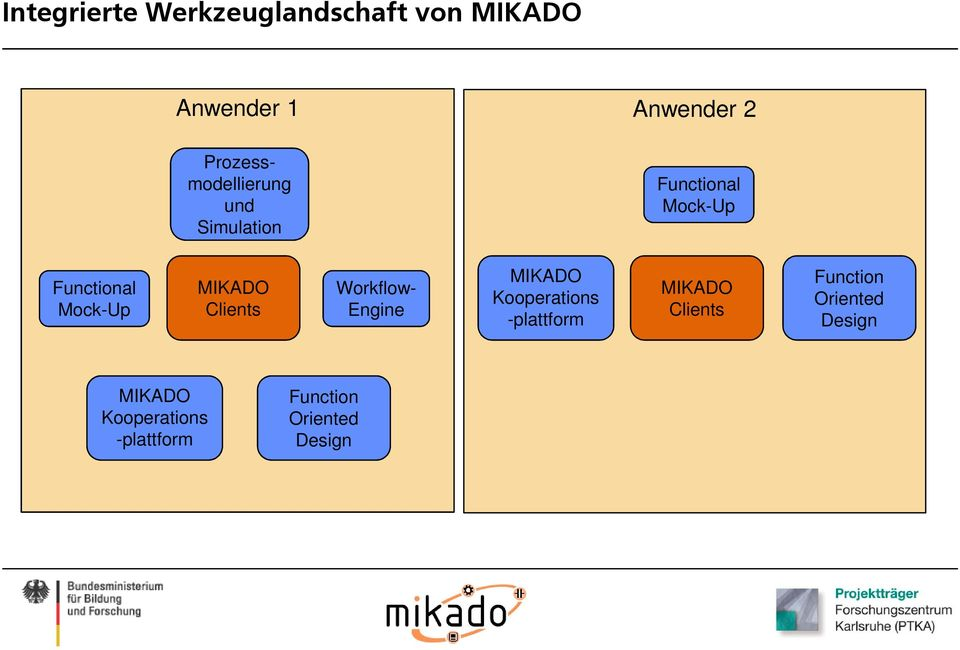 MIKADO Clients Workflow- Engine MIKADO Kooperations -plattform MIKADO