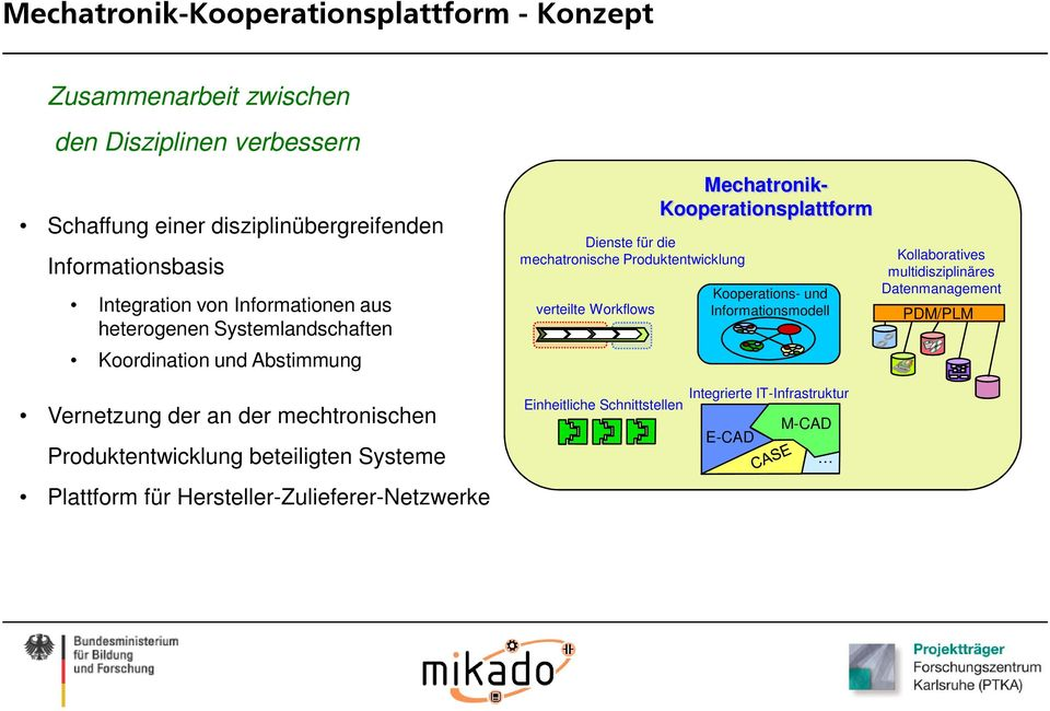 Workflows Mechatronik- Kooperationsplattform Kooperations- und Informationsmodell Kollaboratives multidisziplinäres Datenmanagement PDM/PLM Vernetzung der an