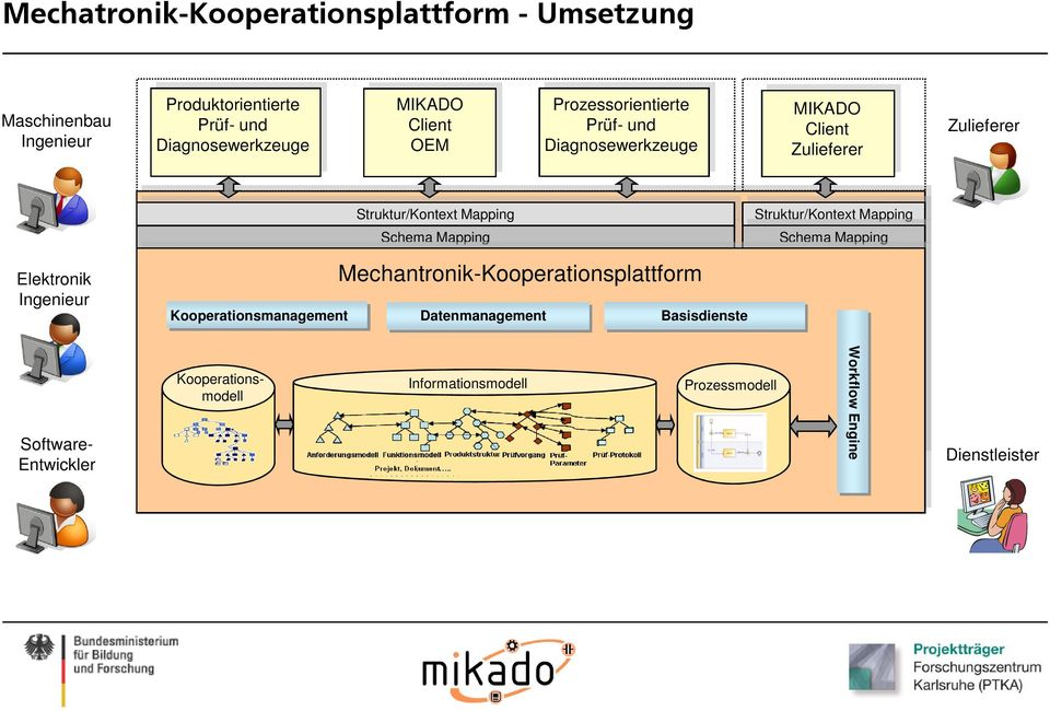 Kooperationsmodell Mechantronik-Kooperationsplattform Struktur/Kontext Mapping Schema Mapping Datenmanagement Mechantronik-Kooperationsplattform Datenmanagement