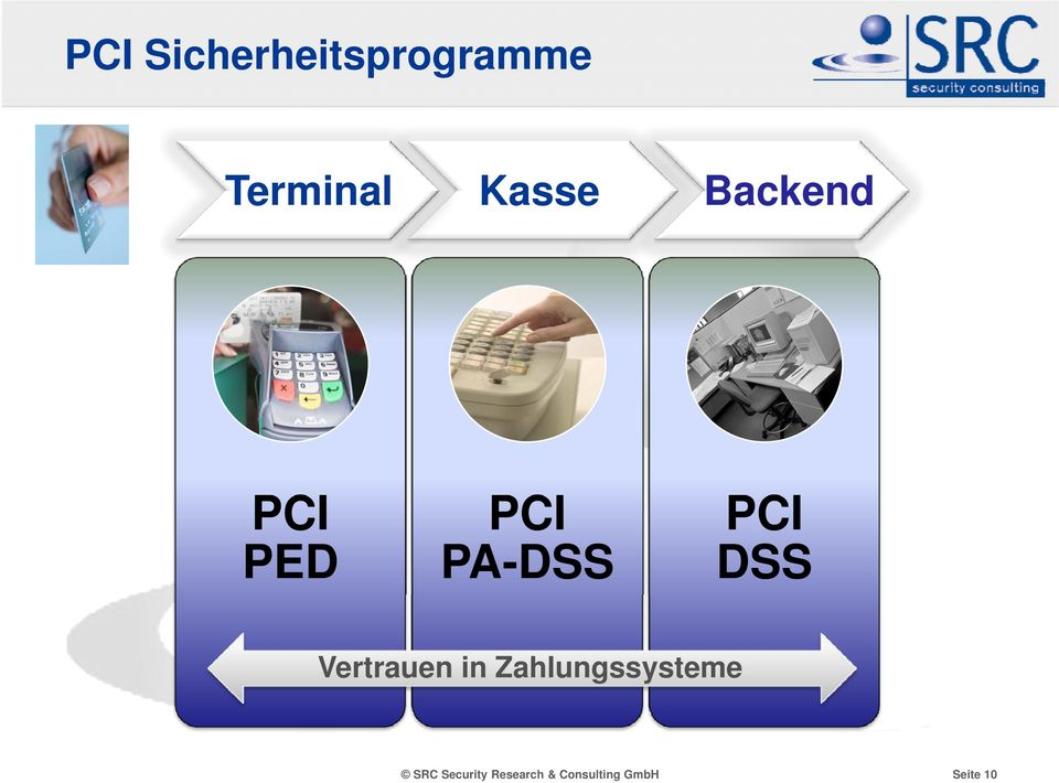 PA-DSS Backend PCI DSS