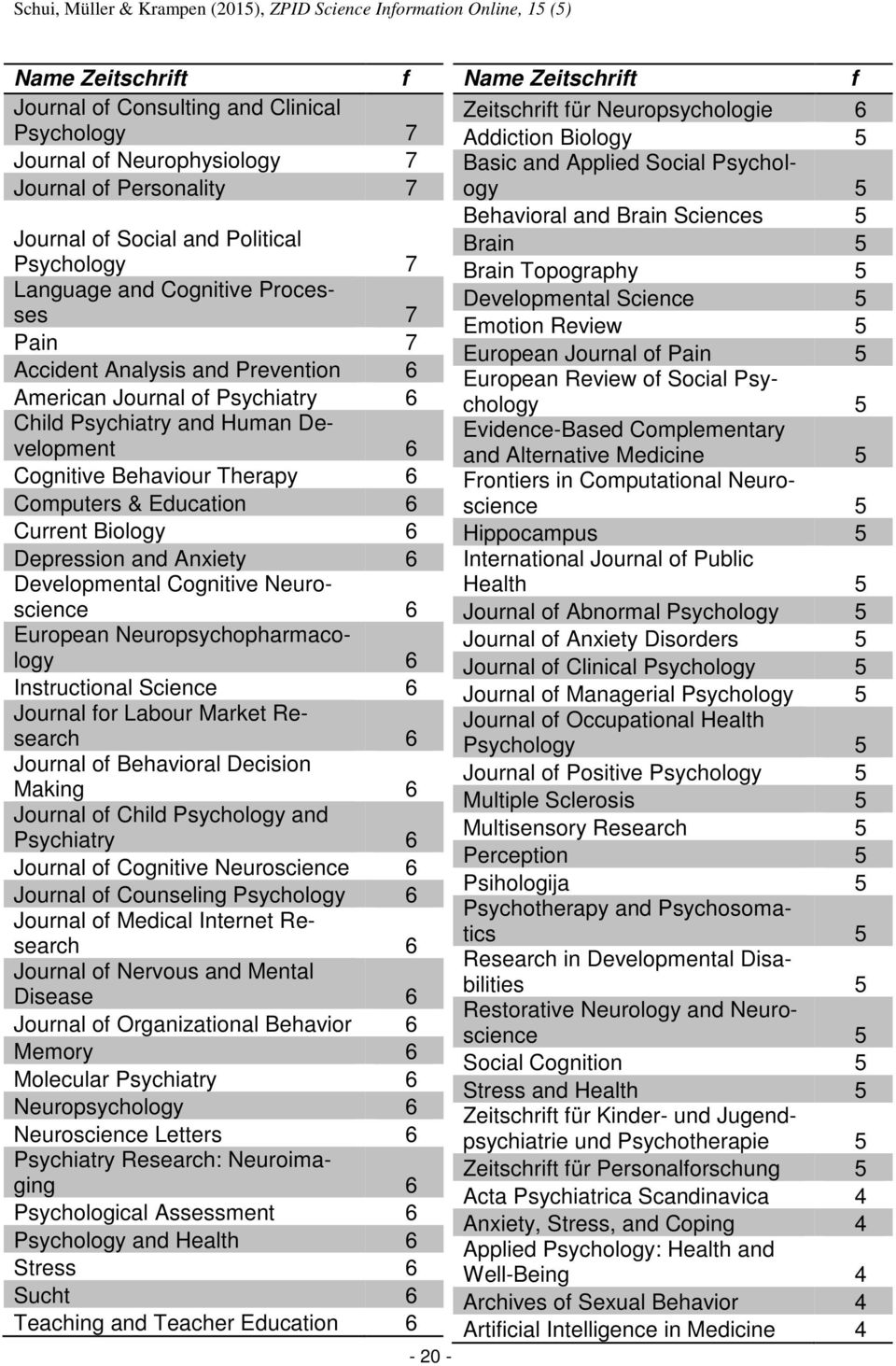 Computers & Education 6 Current Biology 6 Depression and Anxiety 6 Developmental Cognitive Neuroscience 6 European Neuropsychopharmacology 6 Instructional Science 6 Journal or Labour Market Research