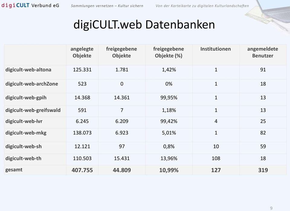 digicult-web-altona 125.331 1.781 1,42% 1 91 digicult-web-archzone 523 0 0% 1 18 digicult-web-gpih 14.368 14.