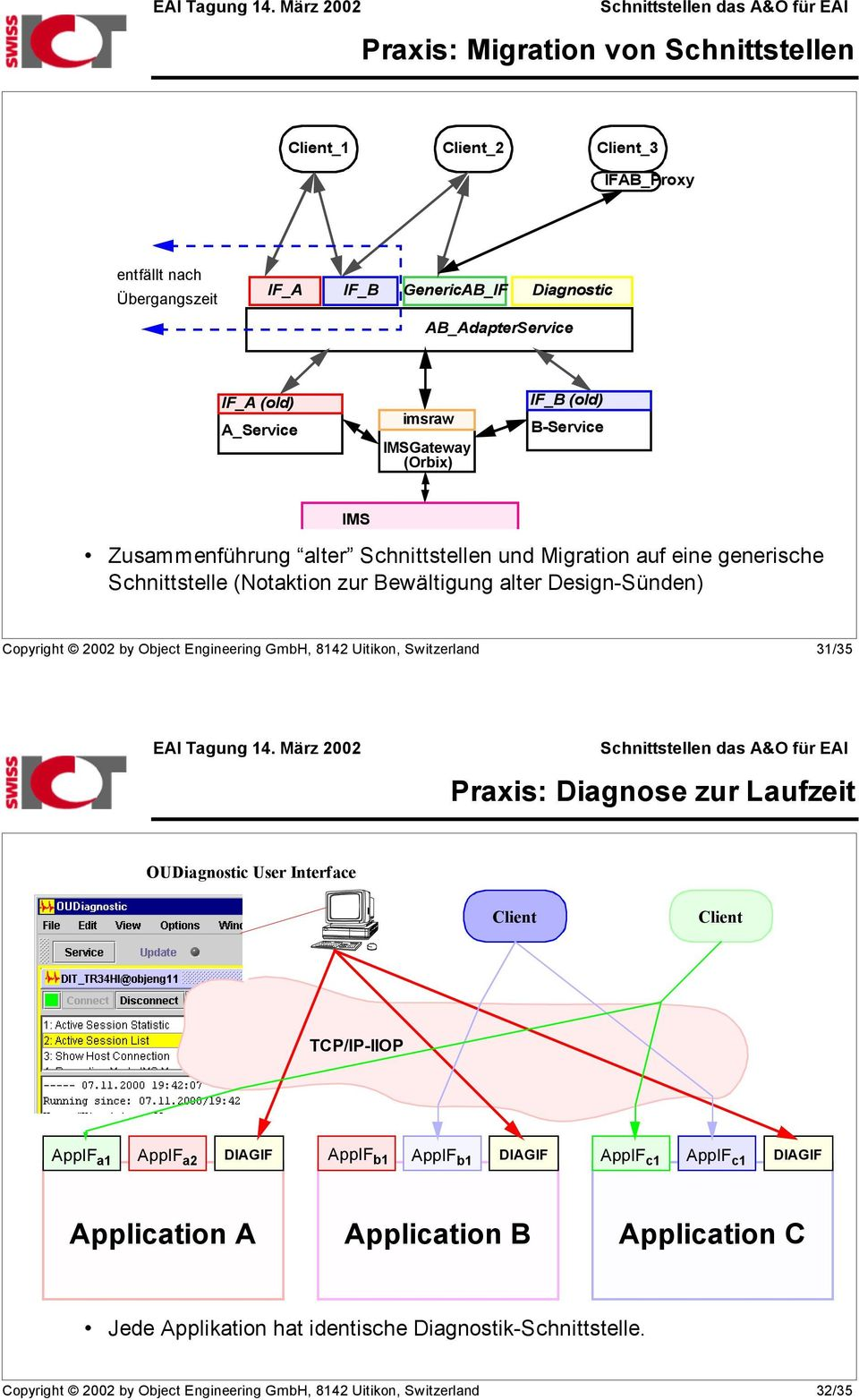 Engineering GmbH, 8142 Uitikon, Switzerland 31/35 Praxis: Diagnose zur Laufzeit OUDiagnostic User Interface Client Client TCP/IP-IIOP AppIF a1 AppIF a2 DIAGIF AppIF b1 AppIF b1 DIAGIF
