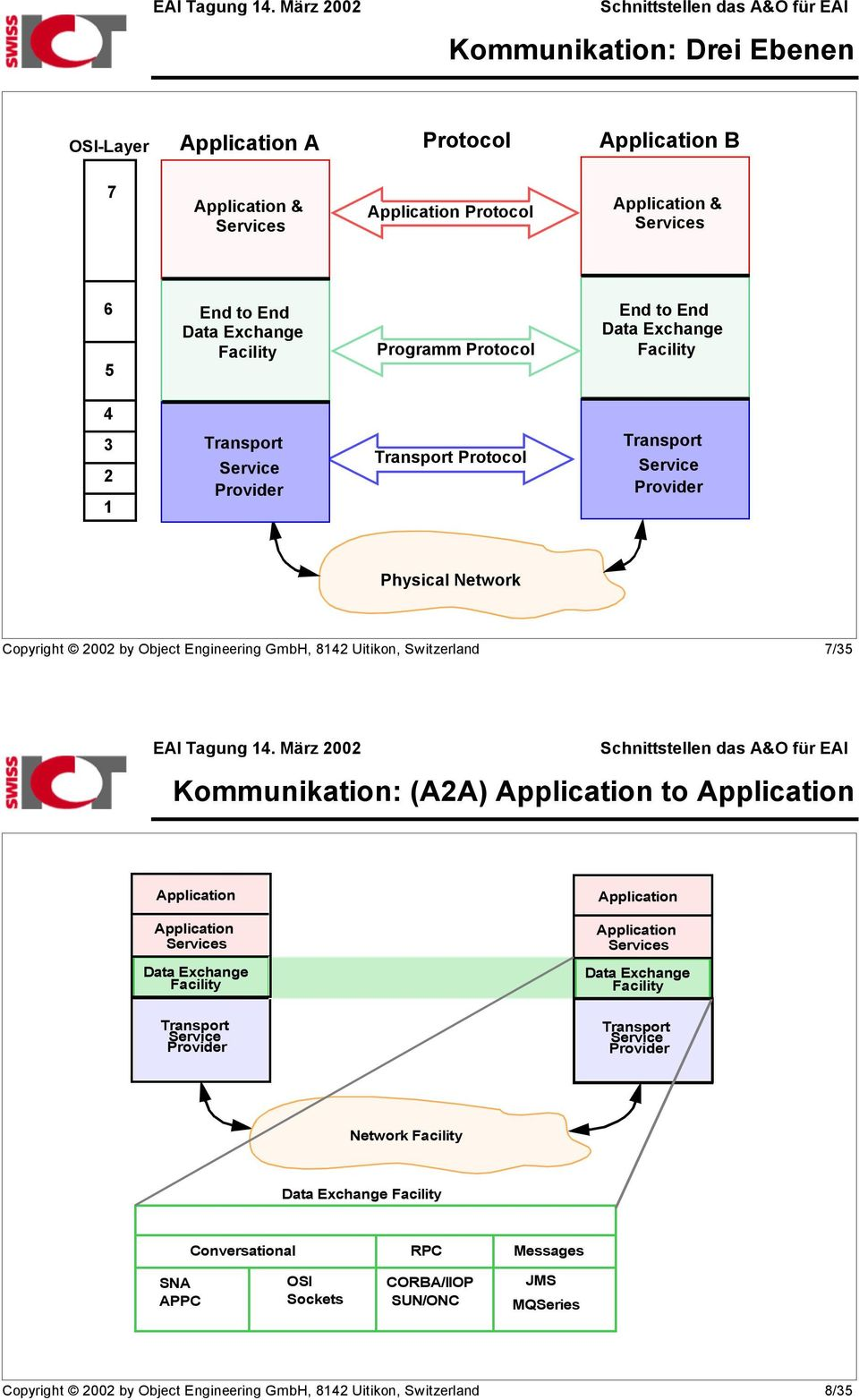 7/35 Kommunikation: (A2A) Application to Application Application Application s Data Exchange Facility Transport Provider Application Application s Data Exchange Facility Transport