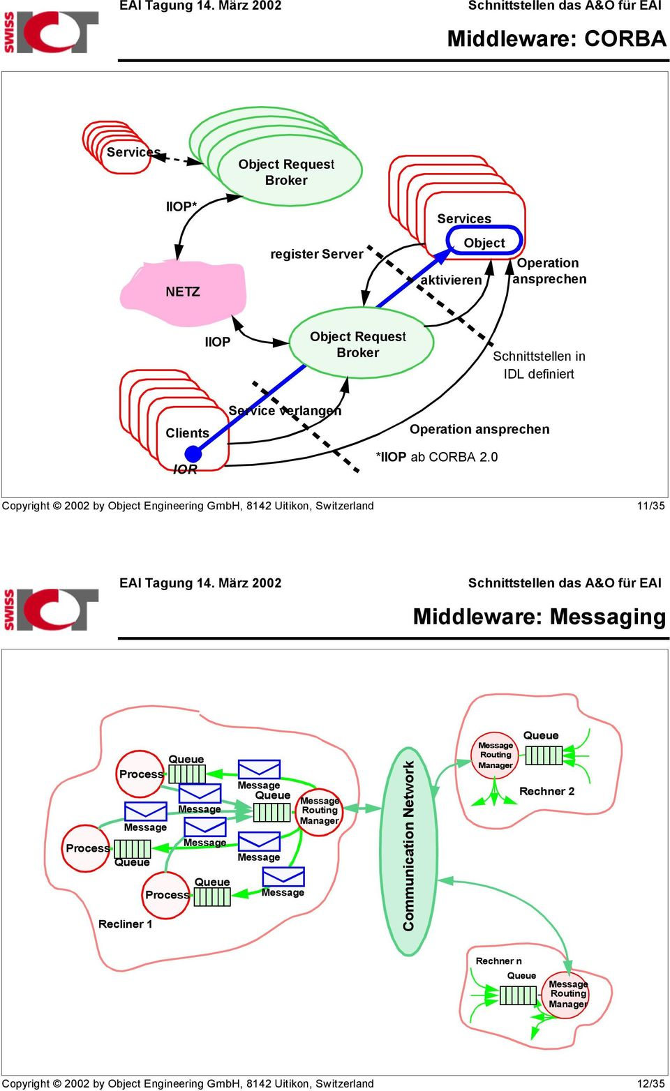 0 Copyright 2002 by Object Engineering GmbH, 8142 Uitikon, Switzerland 11/35 Middleware: Messaging Process Queue Queue Process Recliner 1