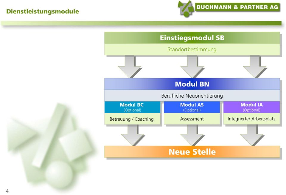 Coaching Modul BN Berufliche Neuorientierung Modul AS