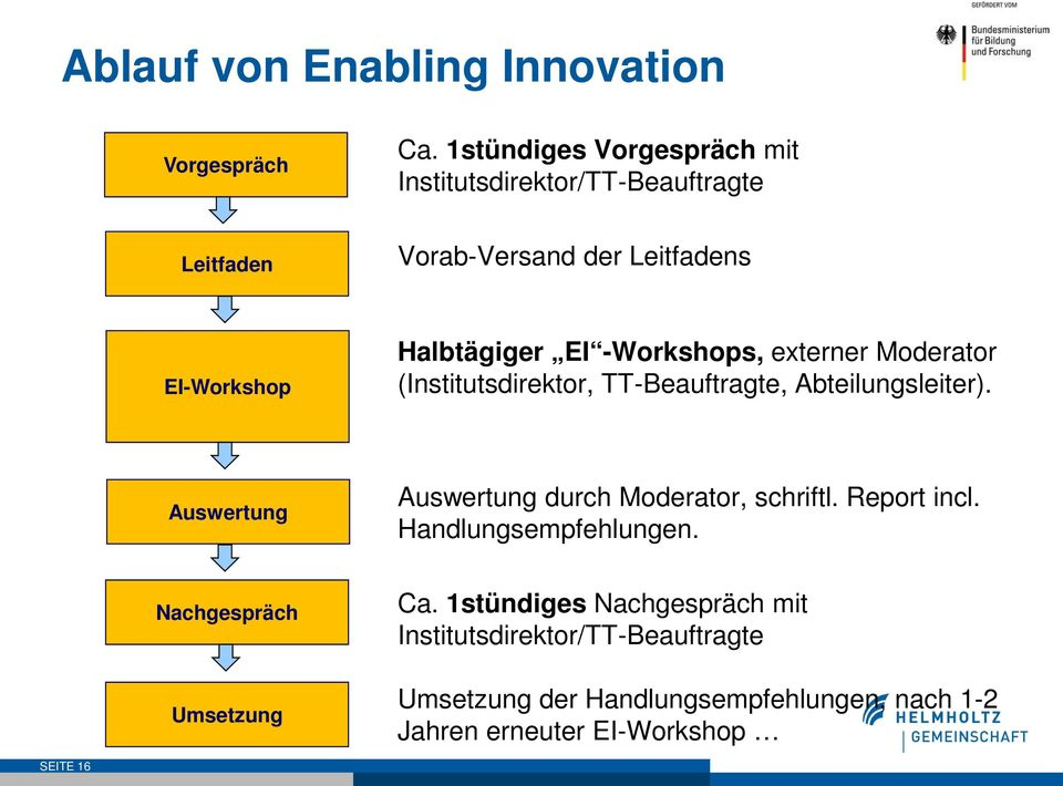 -Workshops, externer Moderator (Institutsdirektor, TT-Beauftragte, Abteilungsleiter).
