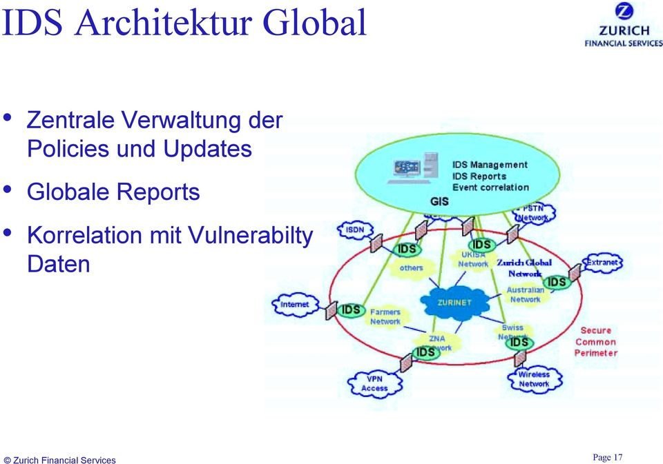 Globale Reports Korrelation mit