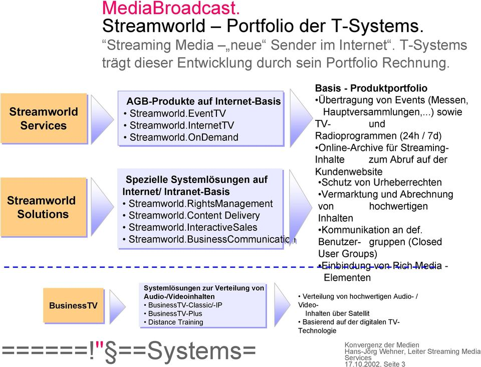 OnDemand Spezielle Systemlösungen auf Internet/ Intranet-Basis Streamworld.RightsManagement Streamworld.Content Delivery Streamworld.InteractiveSales Streamworld.