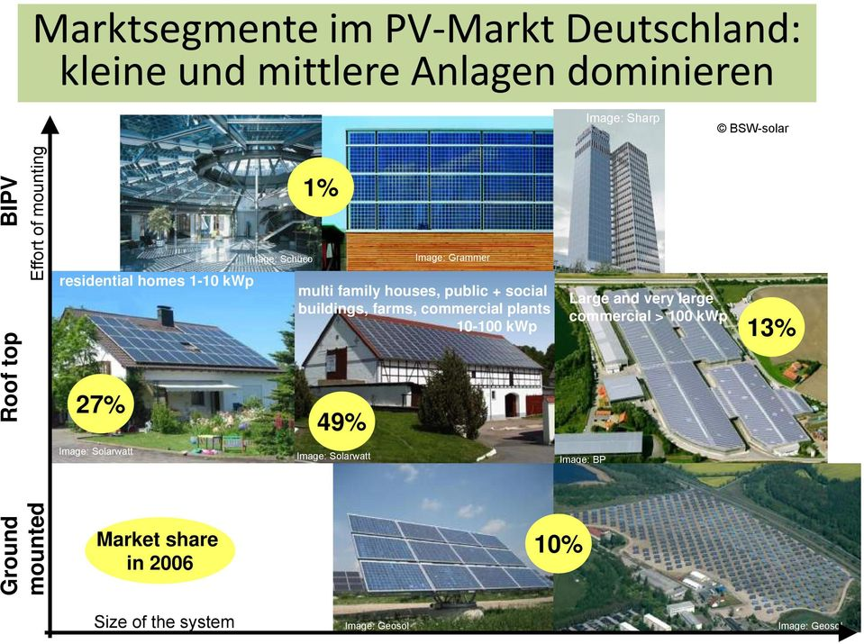 the system Image: Schüco 1% multi family houses, public + social buildings, farms, commercial plants 10-100 kwp 49%