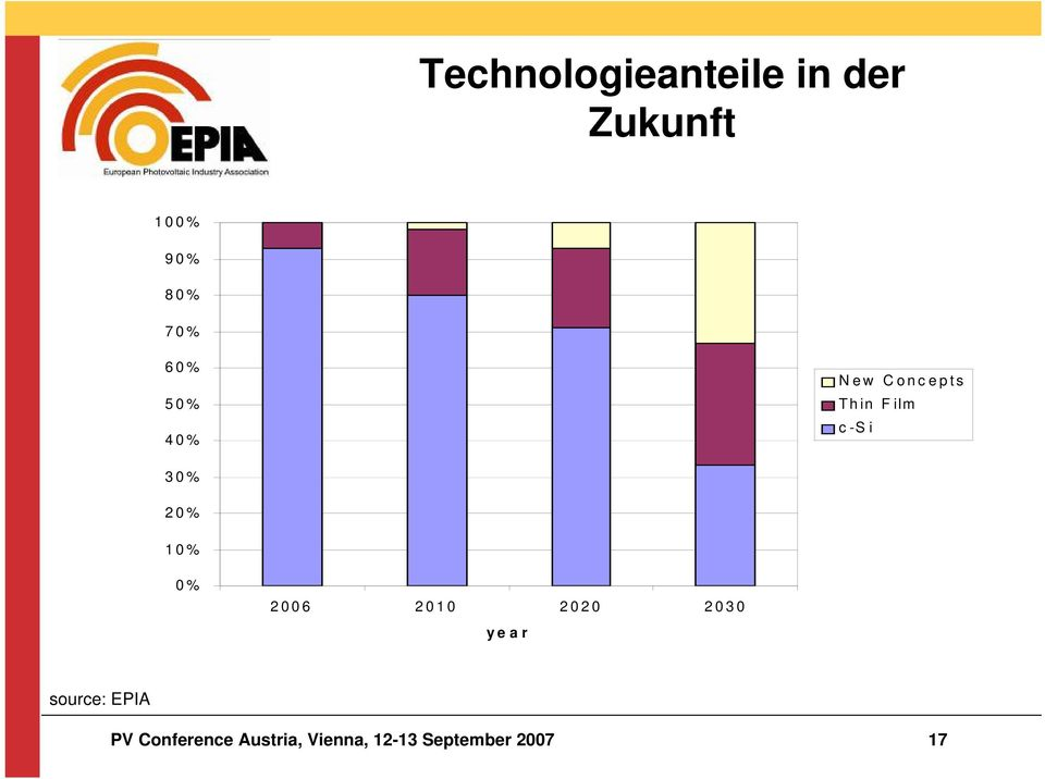 20% 10% 0% 2006 2010 2020 2030 year source: EPIA