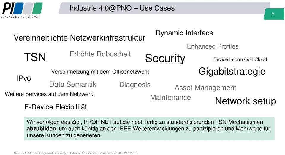 dem Officenetzwerk Data Semantik F-Device Flexibilität Dynamic Interface Security Enhanced Profiles Gigabitstrategie Diagnosis Asset