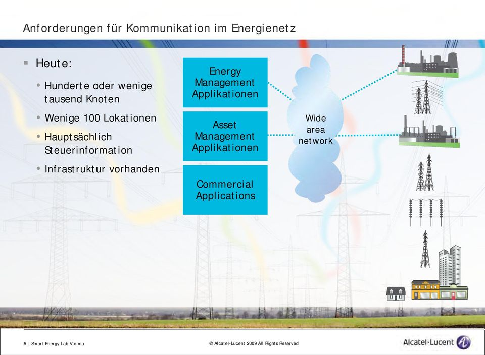 Infrastruktur vorhanden Energy Management Applikationen Asset Management