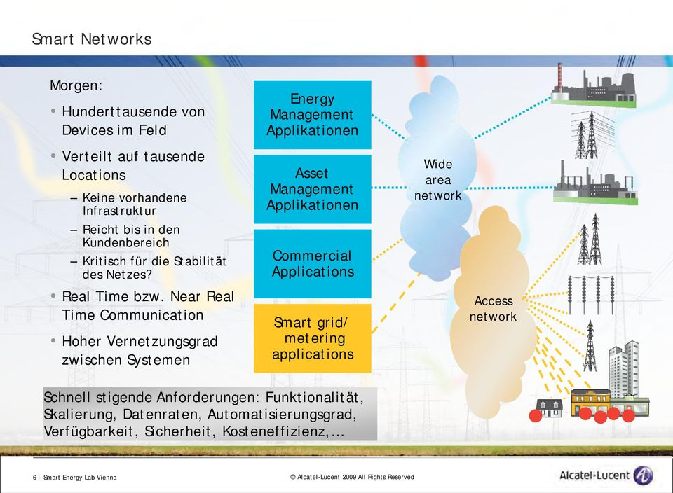 Near Real Time Communication Hoher Vernetzungsgrad zwischen Systemen Energy Management Applikationen Asset Management Applikationen Commercial