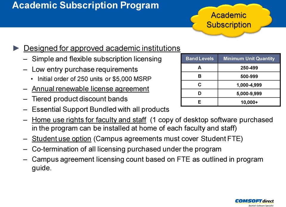 desktop software purchased in the program can be installed at home of each faculty and staff) Student use option (Campus agreements must cover Student FTE) Minimum Unit Quantity A 250-499 B