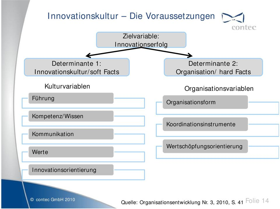2: Organisation/ hard Facts Organisationsvariablen Organisationsform Koordinationsinstrumente