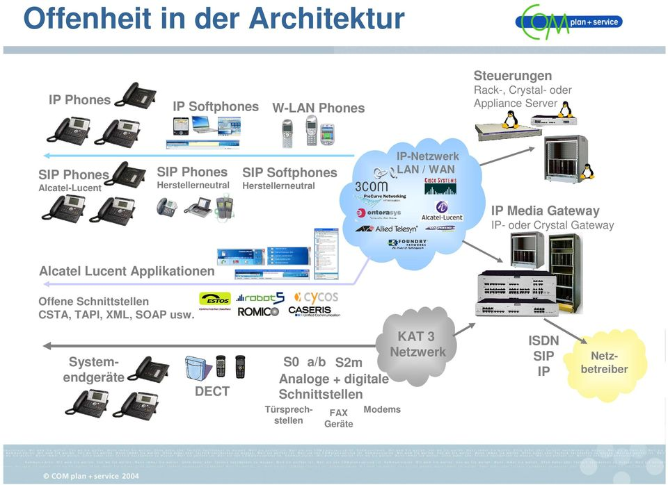 Gateway IP- oder Crystal Gateway Alcatel Lucent Applikationen Offene Schnittstellen CSTA, TAPI, XML, SOAP usw.