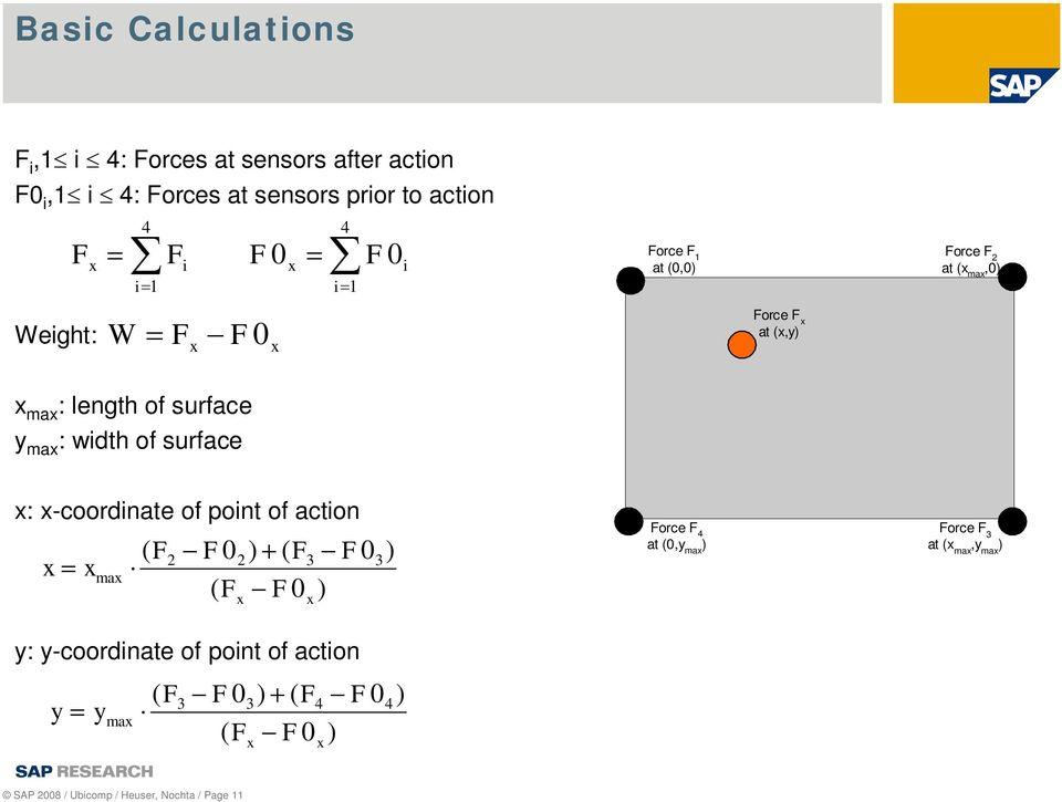 surface x: x-coordinate of point of action x x max F02) ( F ( F x F0 F0 ) ( F2 3 3 x ) Force F 4 at (0,y max ) Force F 3 at (x